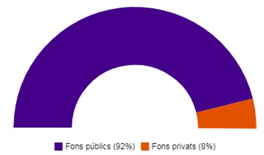 fons-pblics-privats