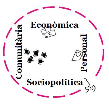 dimensions-empoderament-cercle